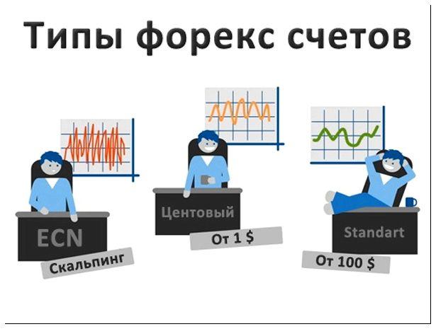 Минимальный счет на forex работающие торговые сигналы форекс