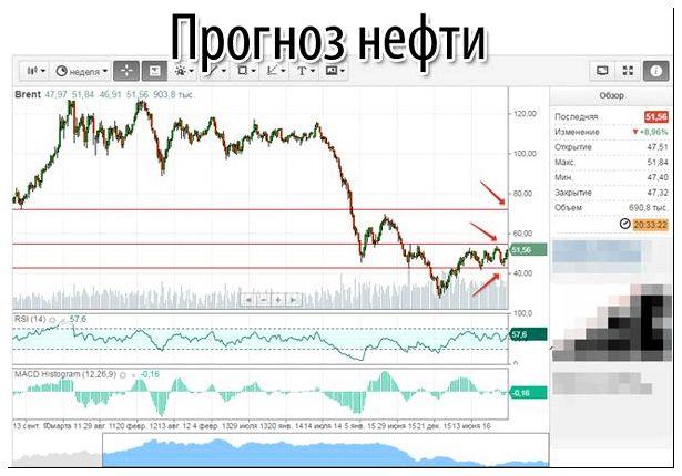 Прогноз по нефти на 2018 год от биржевых аналитиков