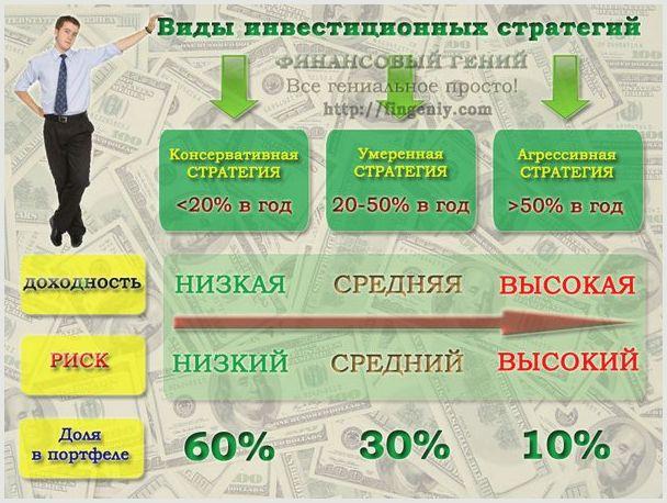 Инвестиционные стратегии. примеры инвестиционных стратегий